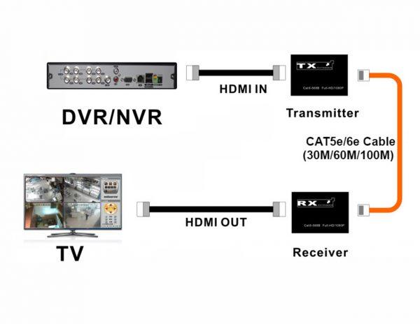 GTHDMICAT - HDMI Extender by LAN